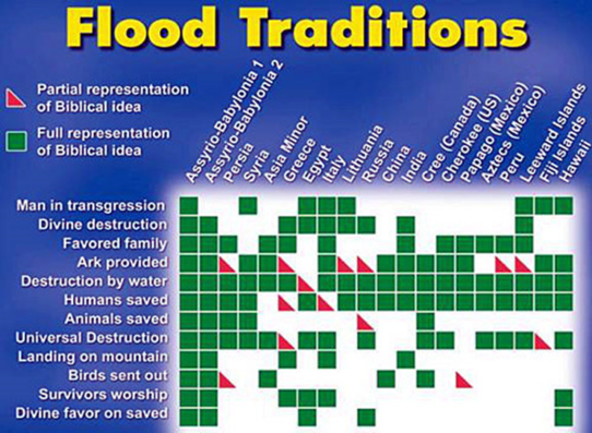 Noah Flood Tranditions