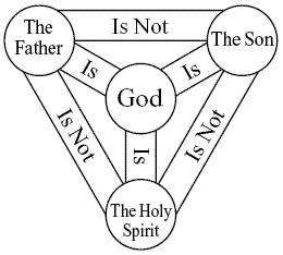 Trinity Godhead